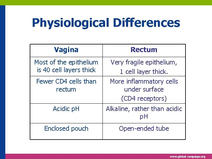 Physiological Differences Vagina Rectum Most of the epithelium is 40 cell layers thick Very
