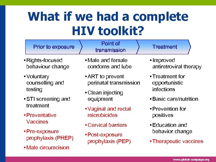 What if we had a complete HIV toolkit? Prior to exposure Point of transmission