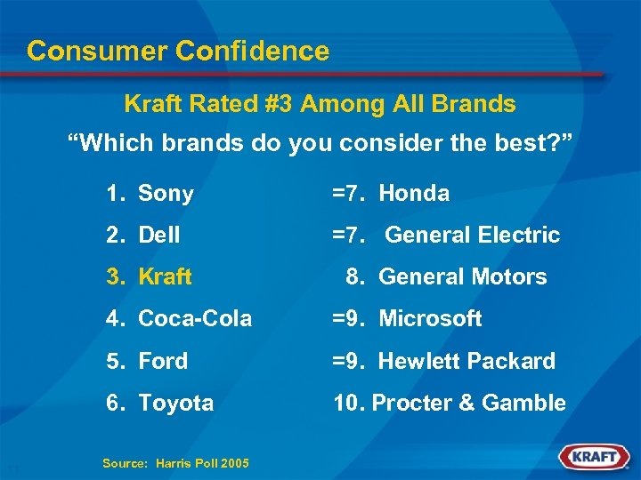 "Consumer Confidence Kraft Rated #3 Among All Brands ""Which brands do you consider the"