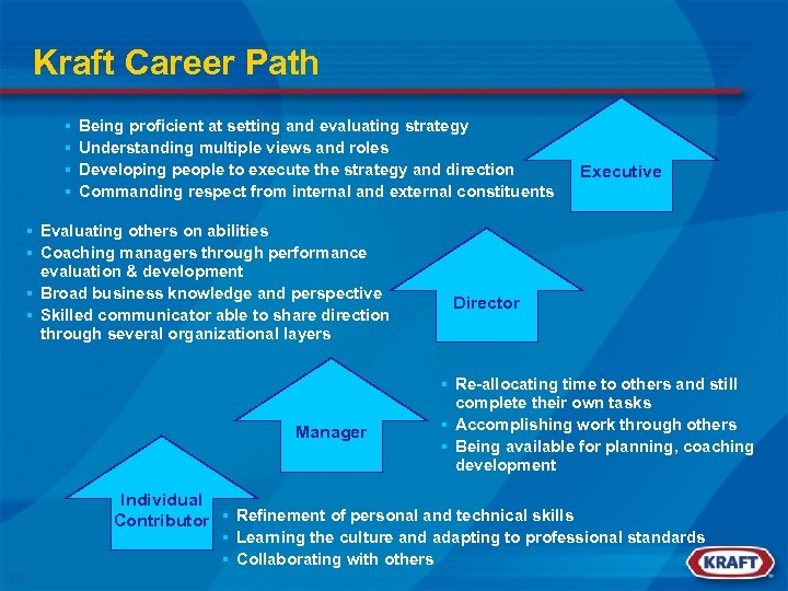 Kraft Career Path § § Being proficient at setting and evaluating strategy Understanding multiple