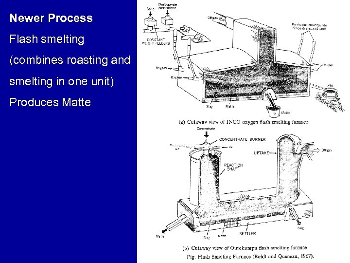 Newer Process Flash smelting (combines roasting and smelting in one unit) Produces Matte