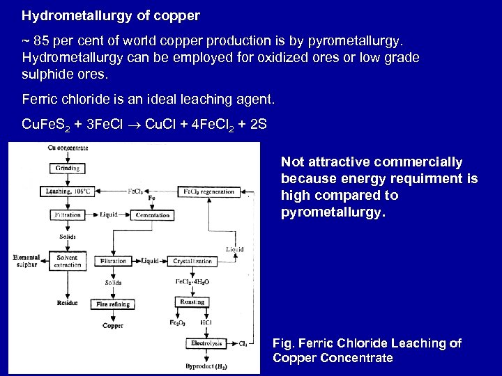 Hydrometallurgy of copper ~ 85 per cent of world copper production is by pyrometallurgy.