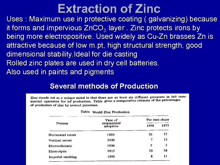 Extraction of Zinc Uses : Maximum use in protective coating ( galvanizing) because it