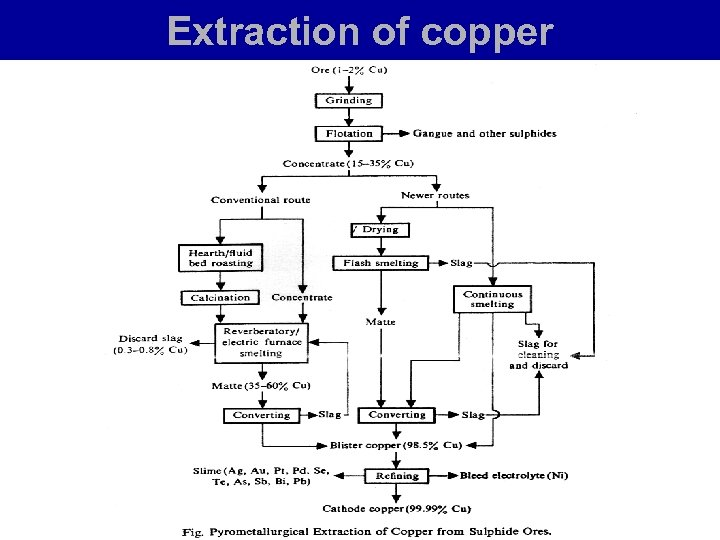 Extraction of copper