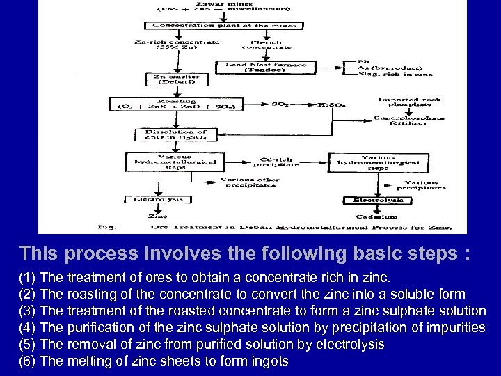 This process involves the following basic steps : (1) The treatment of ores to
