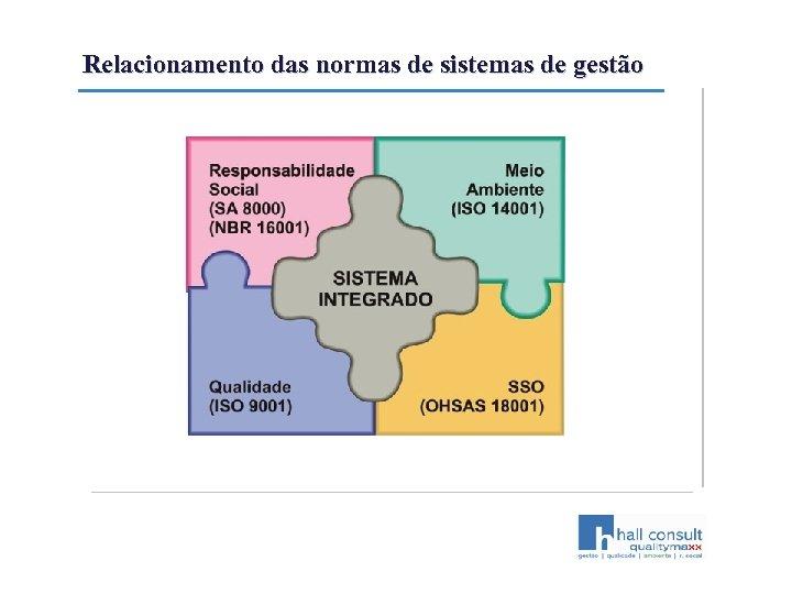 Relacionamento das normas de sistemas de gestão