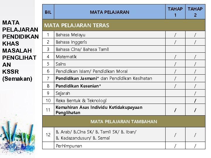 BIL MATA PELAJARAN TERAS PELAJARAN PENDIDIKAN 1 Bahasa Melayu 2 Bahasa Inggeris KHAS 3