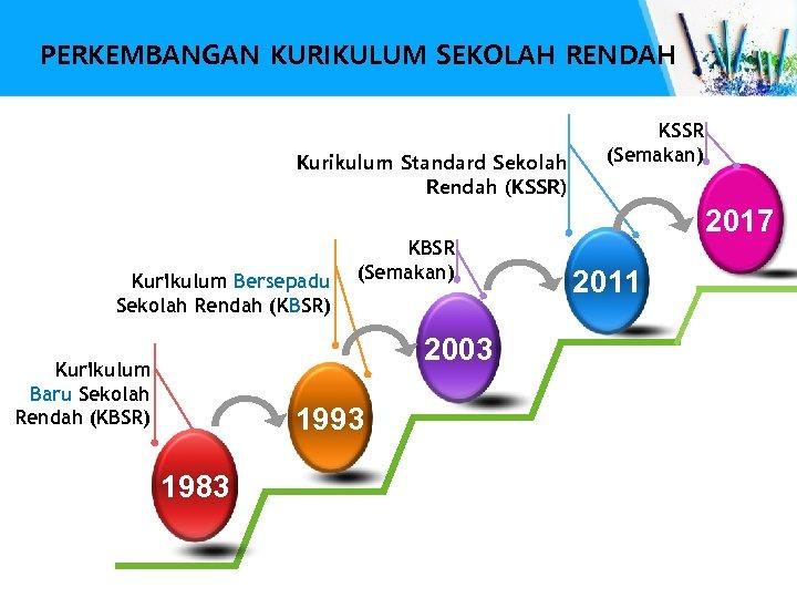 PERKEMBANGAN KURIKULUM SEKOLAH RENDAH • Kurikulum Standard Sekolah Rendah (KSSR) • Kurikulum Bersepadu Sekolah