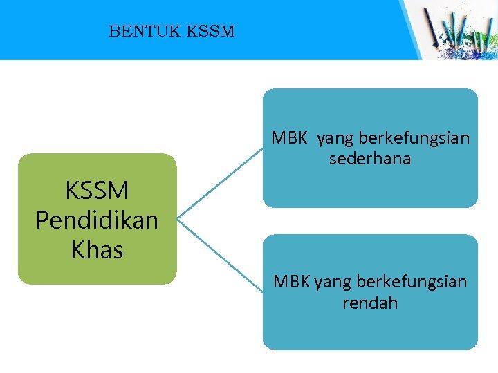 BENTUK KSSM MBK yang berkefungsian sederhana KSSM Pendidikan Khas MBK yang berkefungsian rendah