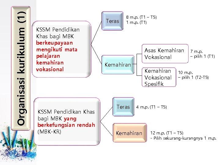 Organisasi kurikulum (1) Teras KSSM Pendidikan Khas bagi MBK berkeupayaan mengikuti mata pelajaran kemahiran
