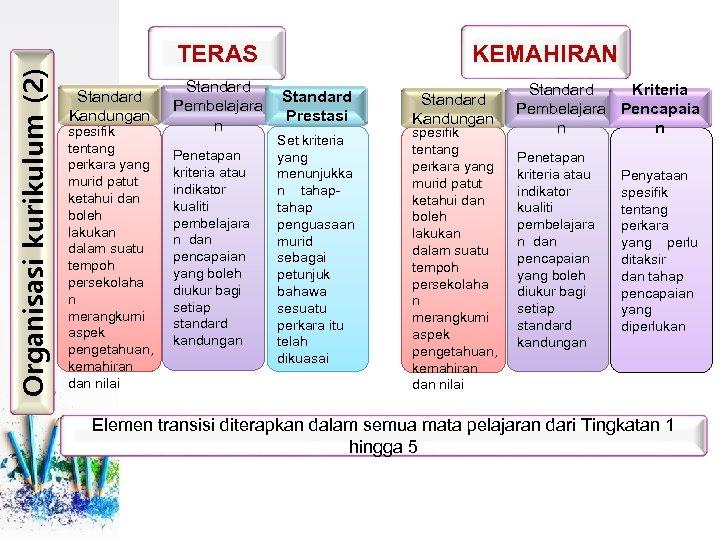 Organisasi kurikulum (2) TERAS Standard Pembelajara Penyataan Kandungan Prestasi n spesifik tentang perkara yang