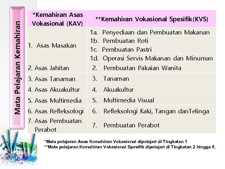 Mata Pelajaran Kemahiran *Kemahiran Asas Vokasional (KAV) 1. Asas Masakan **Kemahiran Vokasional Spesifik(KVS) 1