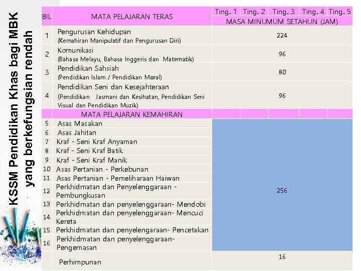 KSSM Pendidikan Khas bagi MBK yang berkefungsian rendah BIL 1 2 3 4 MATA