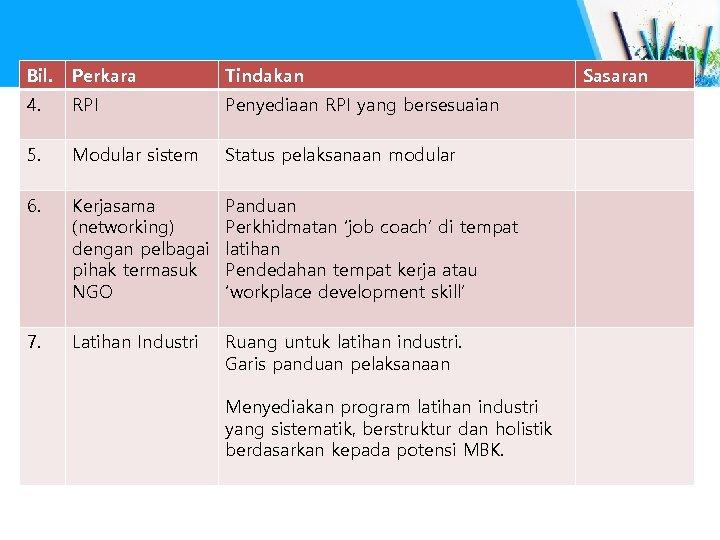 Bil. Perkara Tindakan 4. RPI Penyediaan RPI yang bersesuaian 5. Modular sistem Status pelaksanaan