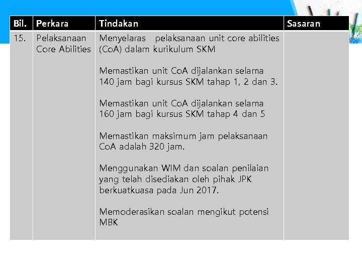 Bil. Perkara Tindakan 15. Pelaksanaan Menyelaras pelaksanaan unit core abilities Core Abilities (Co. A)