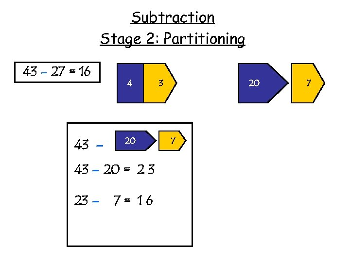 Subtraction Stage 2: Partitioning 43 - 27 = 16 43 – 4 20 43