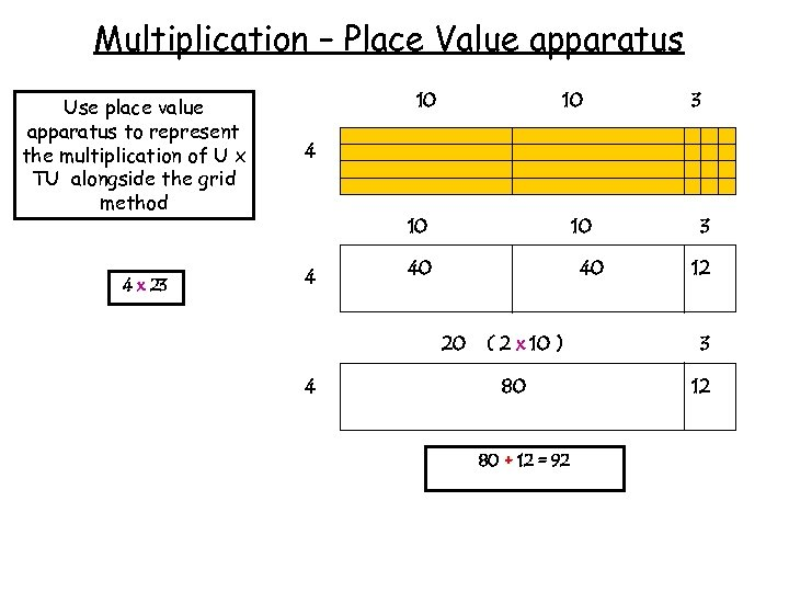 Multiplication – Place Value apparatus Use place value apparatus to represent the multiplication of