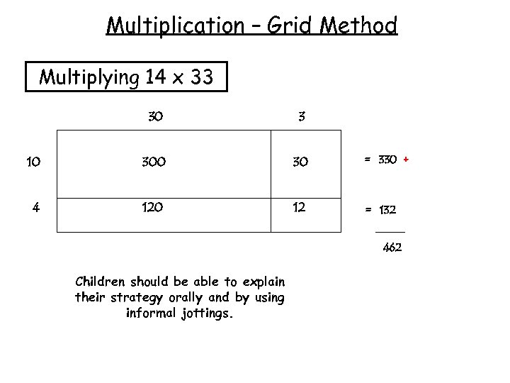 Multiplication – Grid Method Multiplying 14 x 33 30 3 10 30 = 330