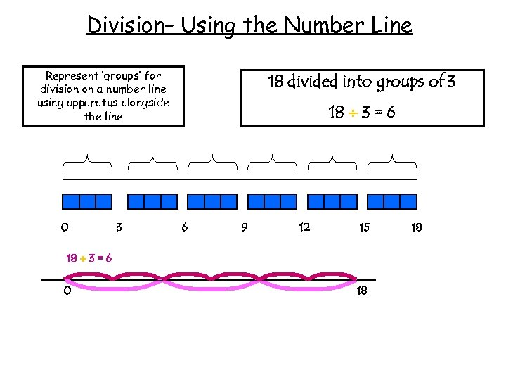 Division– Using the Number Line Represent 'groups' for division on a number line using