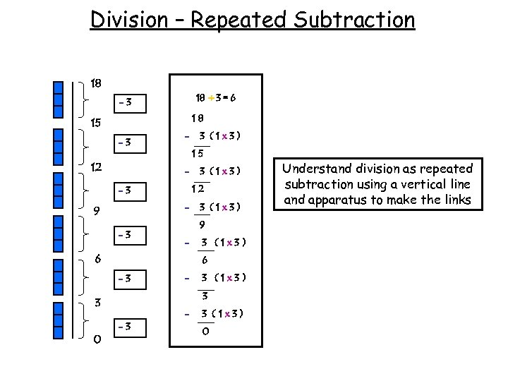 Division – Repeated Subtraction 18 18 ÷ 3 = 6 -3 18 15 -3