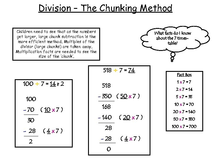 Division – The Chunking Method Children need to see that as the numbers get