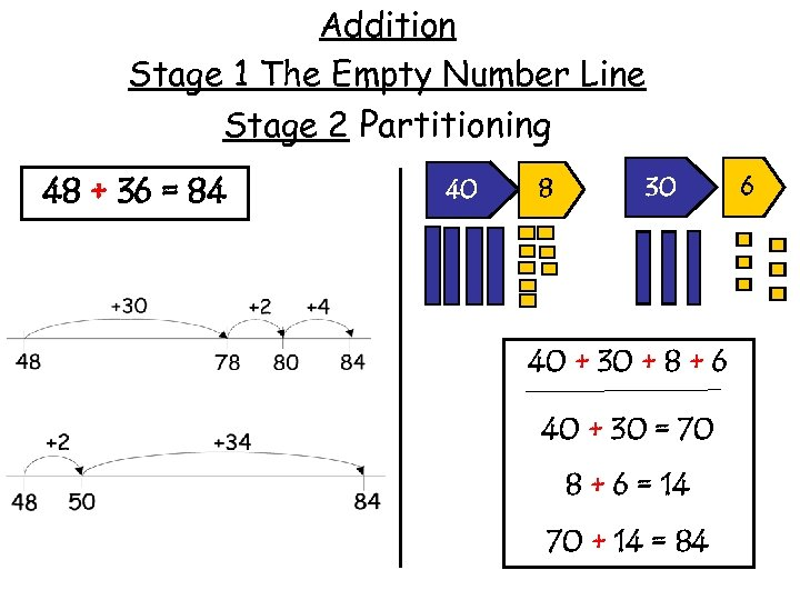 Addition Stage 1 The Empty Number Line Stage 2 Partitioning 48 + 36 =