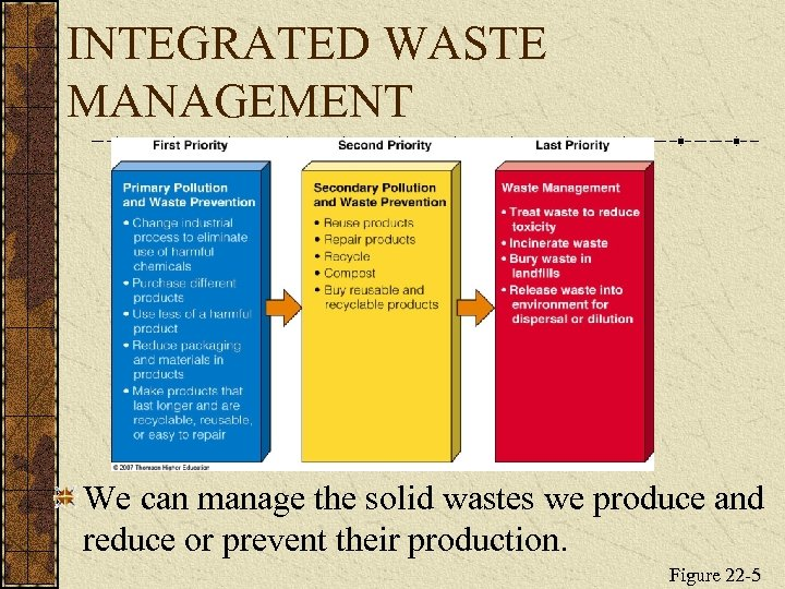 INTEGRATED WASTE MANAGEMENT We can manage the solid wastes we produce and reduce or