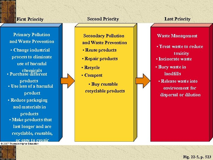 First Priority Primary Pollution and Waste Prevention • Change industrial process to eliminate use