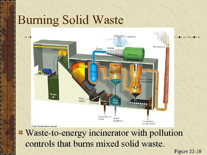 Burning Solid Waste-to-energy incinerator with pollution controls that burns mixed solid waste. Figure 22