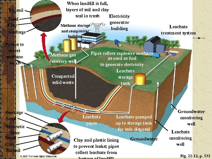 Topsoil Sand Clay Garbage Probes to detect methane leaks When landfill is full, layers