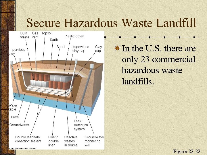 Secure Hazardous Waste Landfill In the U. S. there are only 23 commercial hazardous