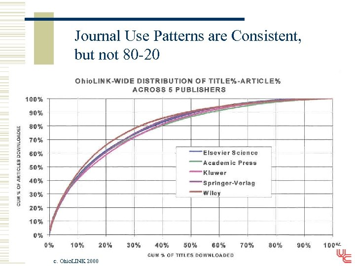 Journal Use Patterns are Consistent, but not 80 -20 c. Ohio. LINK 2000