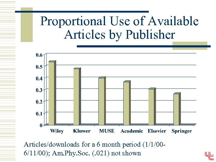 Proportional Use of Available Articles by Publisher Articles/downloads for a 6 month period (1/1/006/11/00);