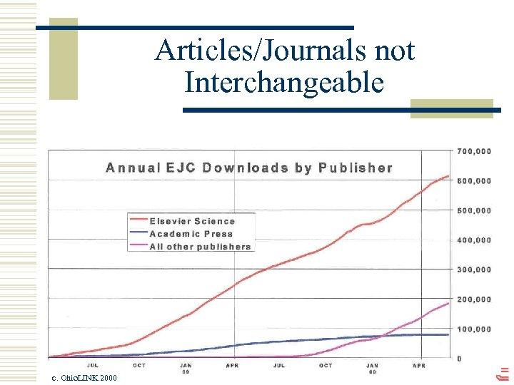 Articles/Journals not Interchangeable c. Ohio. LINK 2000