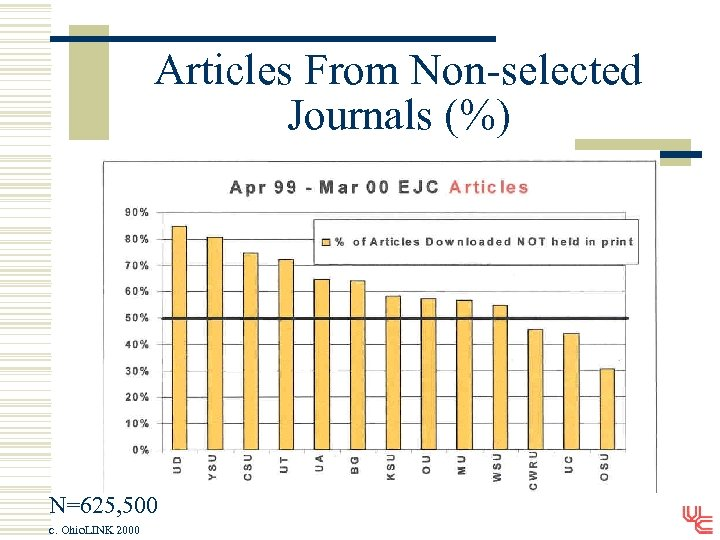 Articles From Non-selected Journals (%) N=625, 500 c. Ohio. LINK 2000