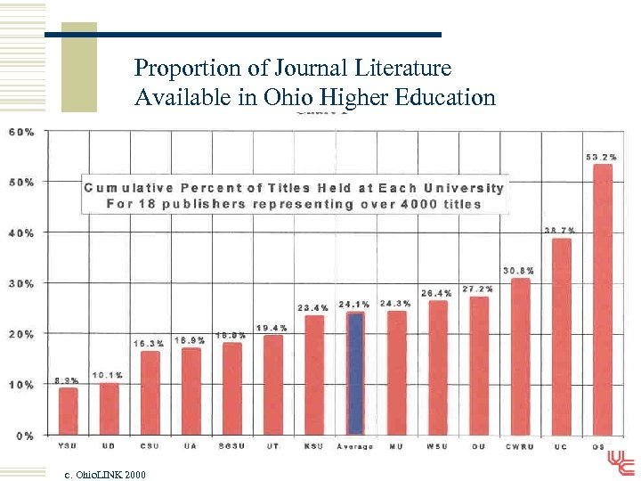 Proportion of Journal Literature Available in Ohio Higher Education c. Ohio. LINK 2000
