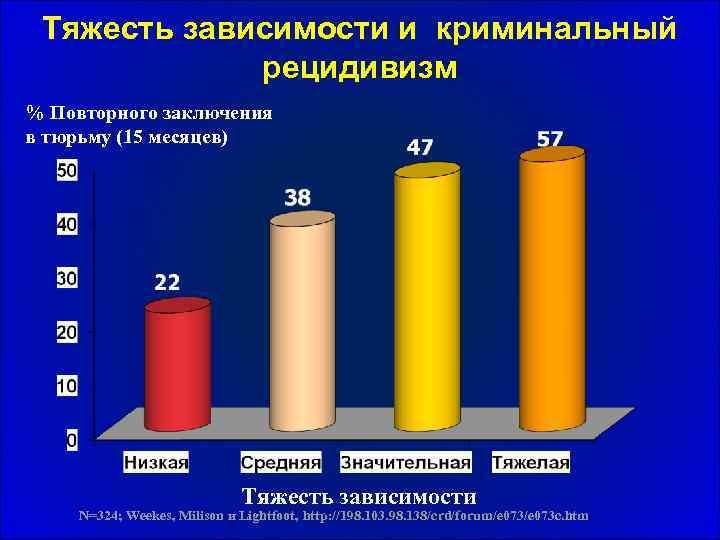 Тяжесть зависимости и криминальный рецидивизм % Повторного заключения в тюрьму (15 месяцев) Тяжесть зависимости