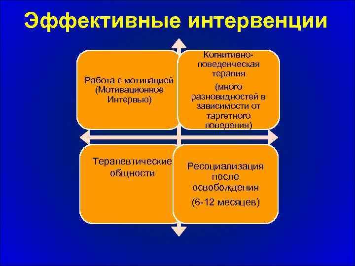 Эффективные интервенции Работа с мотивацией (Мотивационное Интервью) Терапевтические общности Когнитивноповеденческая терапия (много разновидностей в