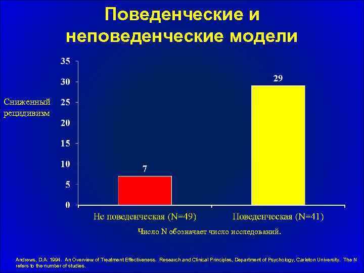 Поведенческие и неповеденческие модели Сниженный рецидивизм Число N обозначает число исследований. Andrews, D. A.