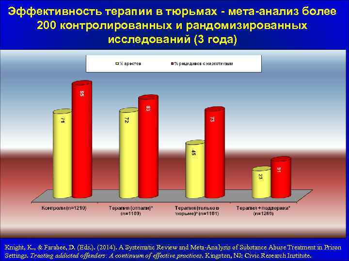 Эффективность терапии в тюрьмах - мета-анализ более 200 контролированных и рандомизированных исследований (3 года)