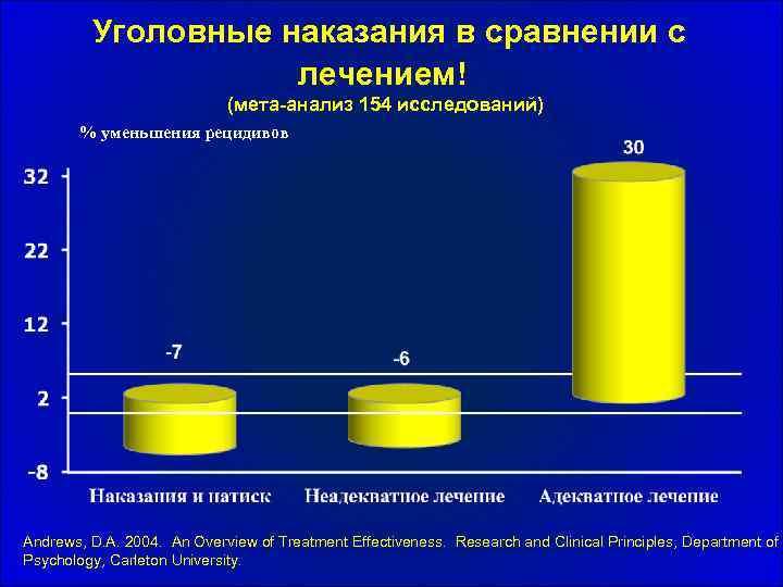 Уголовные наказания в сравнении с лечением! (мета-анализ 154 исследований) % уменьшения рецидивов Andrews, D.