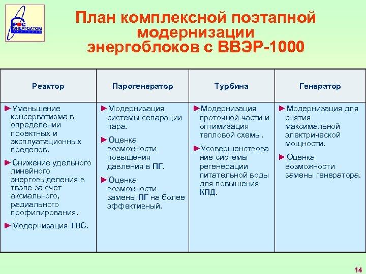 План комплексной поэтапной модернизации энергоблоков с ВВЭР-1000 Реактор ►Уменьшение консерватизма в определении проектных и