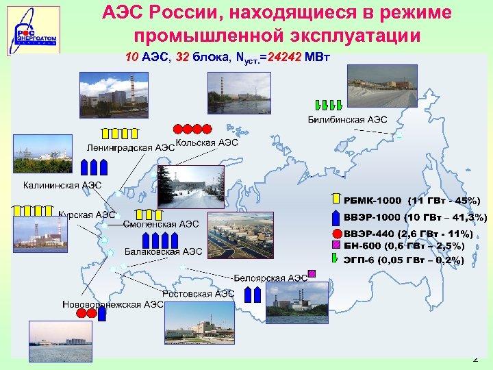 АЭС России, находящиеся в режиме промышленной эксплуатации 10 АЭС, 32 блока, Nуст. =24242 МВт