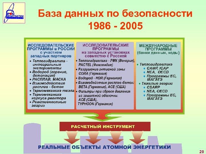 База данных по безопасности 1986 - 2005 20