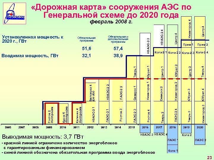 Центр 4 НВАЭС 3 НВАЭС 4 - красной линией ограничено количество энергоблоков с гарантированным