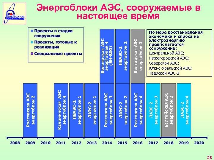 Белоярская АЭС энергоблок 4 (БН-800) Балтийская АЭС энергоблок 1 ЛАЭС-2 энергоблок 2 Ростовская АЭС
