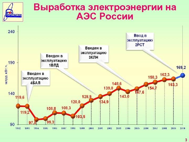 Выработка электроэнергии на АЭС России 3