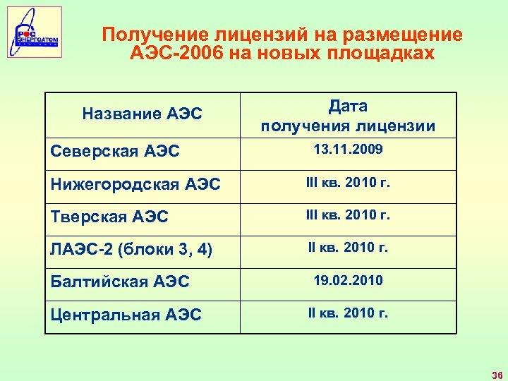Получение лицензий на размещение АЭС-2006 на новых площадках Название АЭС Северская АЭС Дата получения