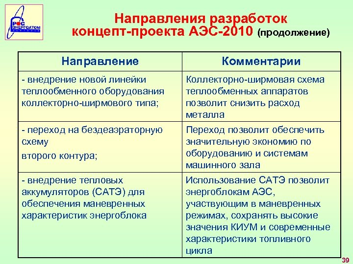 Направления разработок концепт-проекта АЭС-2010 (продолжение) Направление Комментарии - внедрение новой линейки теплообменного оборудования коллекторно-ширмового