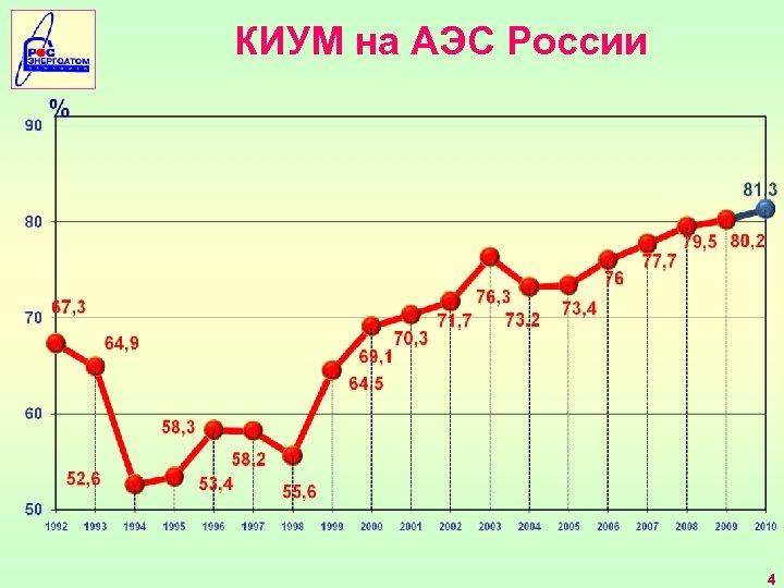 КИУМ на АЭС России 4